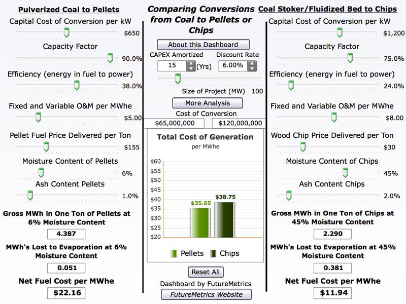 Cost Of Wood Pellets Vs Natural Gas